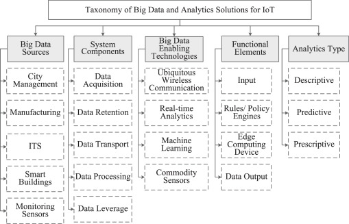 The role of big data analytics in Internet of Things - ScienceDirect