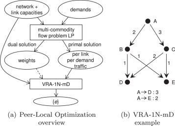 Optimal resource pooling over legacy equal-split load