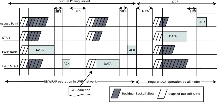 Network Coordination Function for uplink traffic steering in tightly
