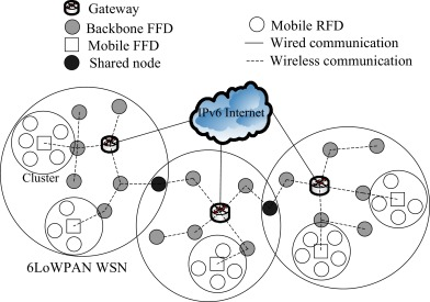 Mobility management for 6LoWPAN WSN - ScienceDirect