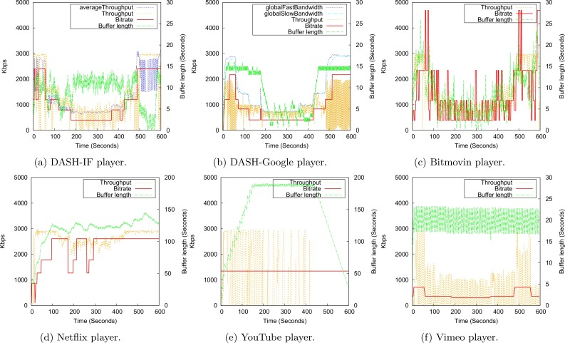 A Practical Evaluation of Rate Adaptation Algorithms in HTTP