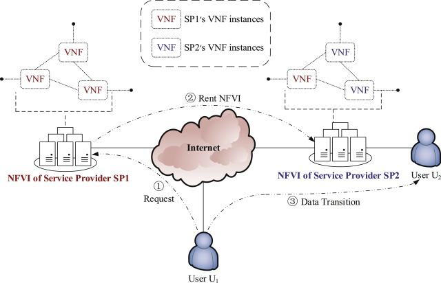 A comprehensive survey of Network Function Virtualization