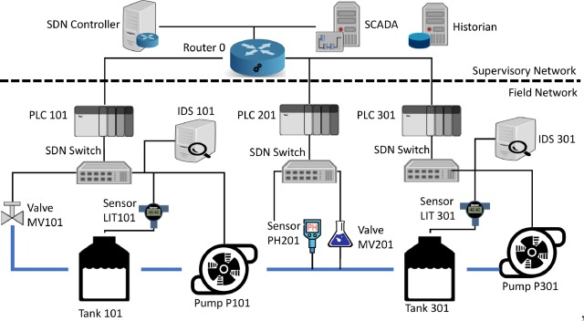 Virtual incident response functions in control systems - ScienceDirect