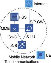 CDS-MEC: NFV/SDN-based Application Management for MEC in 5G