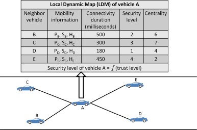 Trust-based security adaptation mechanism for Vehicular