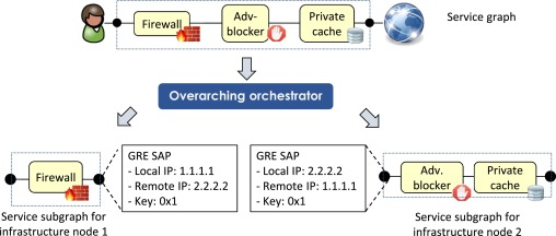 COMPOSER: A compact open-source service platform - ScienceDirect