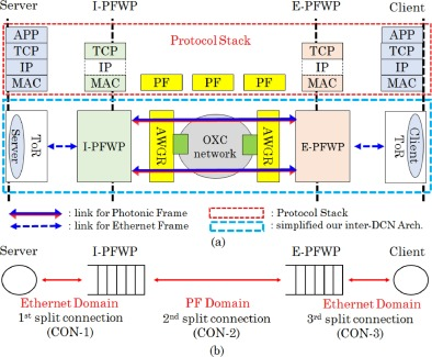 Photonic-Frame-Based TCP proxy architecture in optically