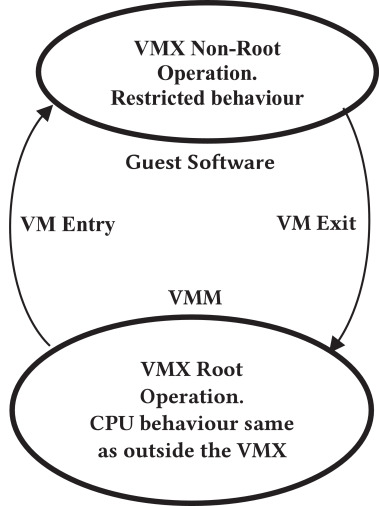 Security in hardware assisted virtualization for cloud