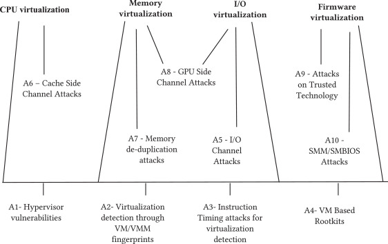 Security in hardware assisted virtualization for cloud computing