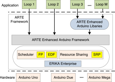 Internet of things-based real-time model study on e