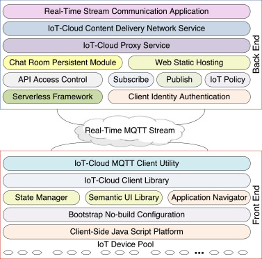 Internet of things-based real-time model study on e-healthcare