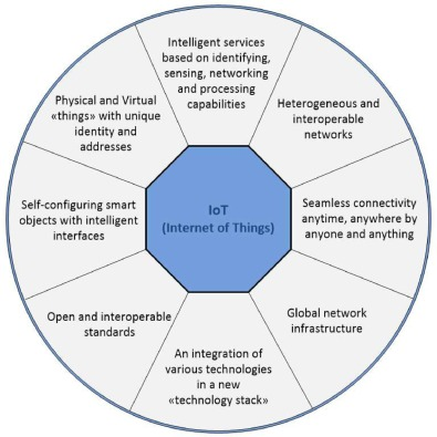 Internet of Things (IoT): A review of enabling technologies
