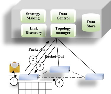 IoT survey: An SDN and fog computing perspective - ScienceDirect
