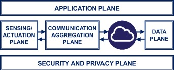 Sensing, communication and security planes: A new challenge