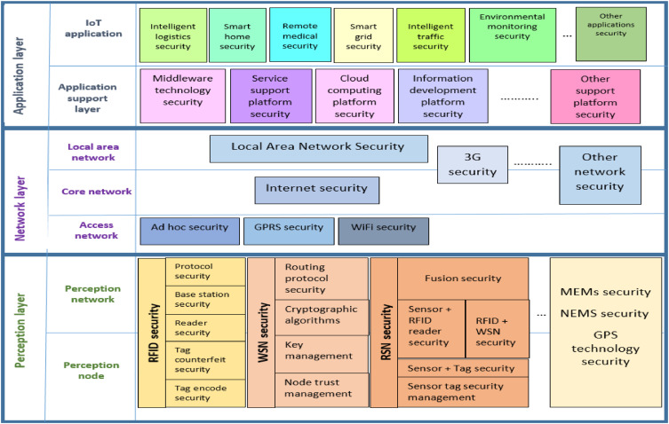 Current research on Internet of Things (IoT) security: A survey