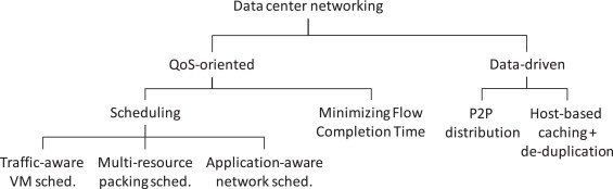Genomics as a service: A joint computing and networking