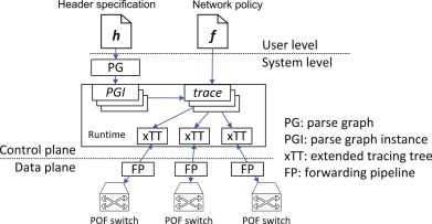 PNPL: Simplifying programming for protocol-oblivious SDN