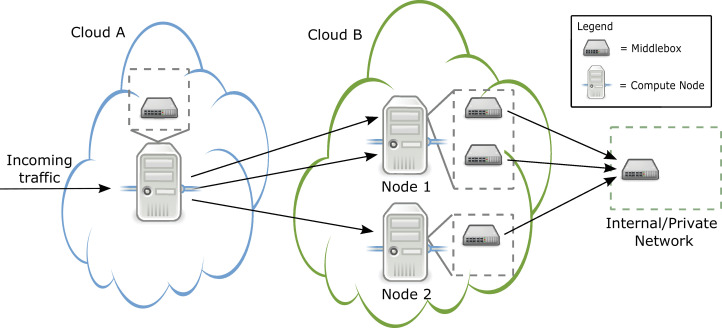 Fast privacy-preserving network function outsourcing