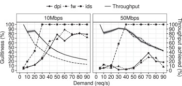 Guiltiness: A practical approach for quantifying virtual network
