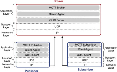 Implementation and analysis of QUIC for MQTT - ScienceDirect