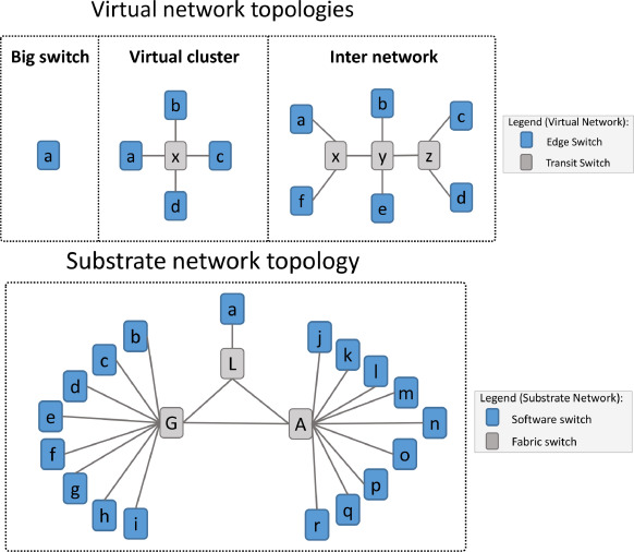 Secure Multi-Cloud Network Virtualization - ScienceDirect