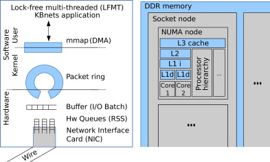 High-speed data plane and network functions virtualization by