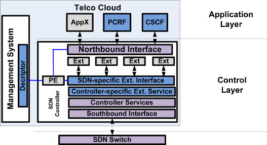 A survey on multi-layer IP and optical Software-Defined