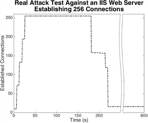 Introducing the SlowDrop Attack - ScienceDirect