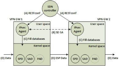 Dynamic setup of IPsec VPNs in service function chaining - ScienceDirect