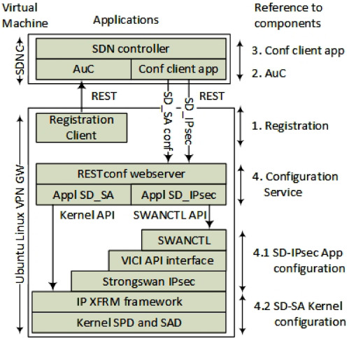 Dynamic setup of IPsec VPNs in service function chaining