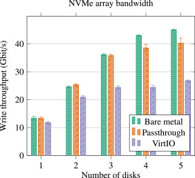 Performance assessment of 40 Gbit/s off-the-shelf network cards for