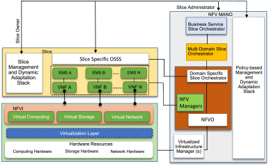 5G network slicing using SDN and NFV: A survey of taxonomy