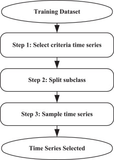 A just-in-time shapelet selection service for online time