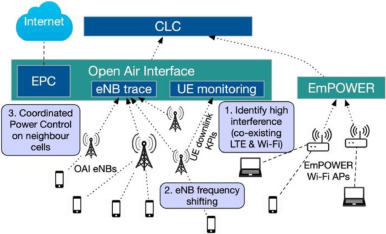 Network slicing - enabled RAN management for 5G: Cross layer