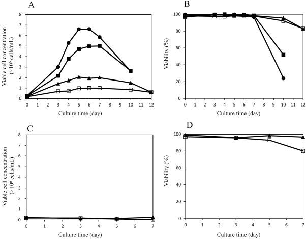 Development of hyper osmotic resistant CHO host cells for
