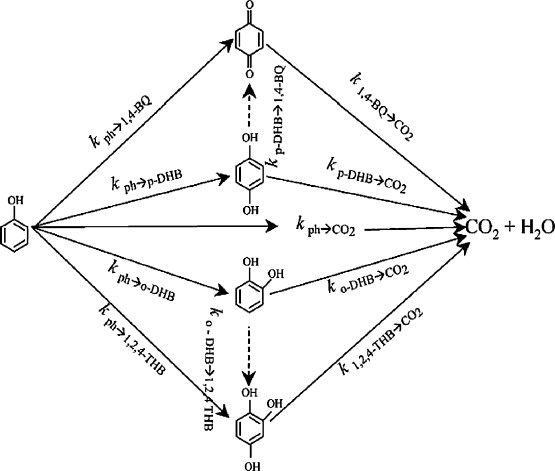 Overview On Oxidation Mechanisms Of Organic Compounds By Tio2 In