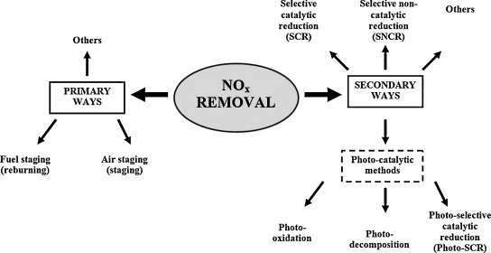 Removal of NOx by photocatalytic processes - ScienceDirect