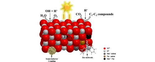 Review Of Material Design And Reactor Engineering On Tio2 Photocatalysis For Co2 Reduction Sciencedirect