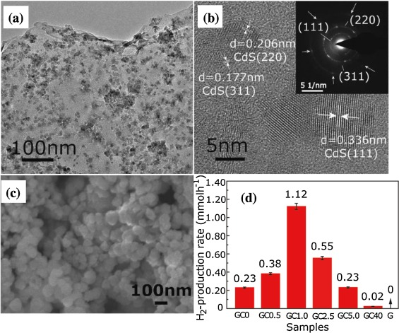 Carbon based h2 production photocatalytic materials sciencedirect a tem and b hrtem images of sample gc10 inset of b showing the saed pattern of cds clusters decorated on graphene sheet c sem image of sample gc0 fandeluxe Choice Image