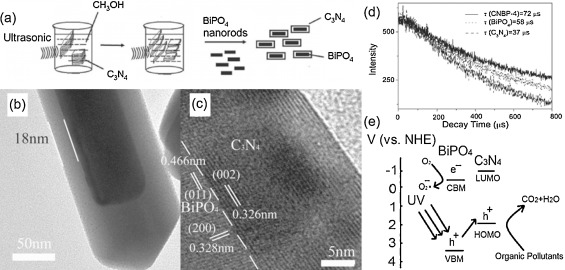 Enhancement of catalytic activity and oxidative ability for