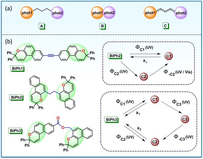 Phenomenon to functions chromism of diarylpyrans