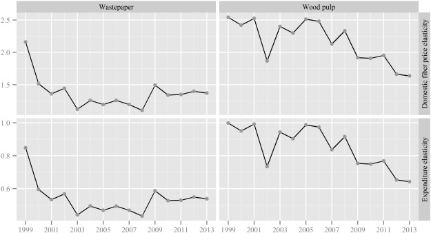 An investigation of China's import demand for wood pulp and