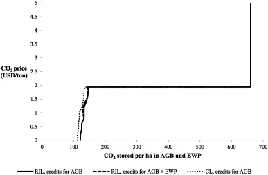 The potential of redd for carbon sequestration in tropical forests fig 4 ccuart Image collections