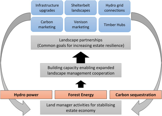 Perception and partnership: Developing forest resilience on private