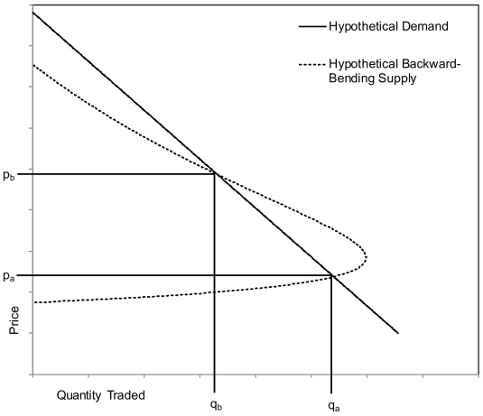 The potential for a backward-bending supply curve of non