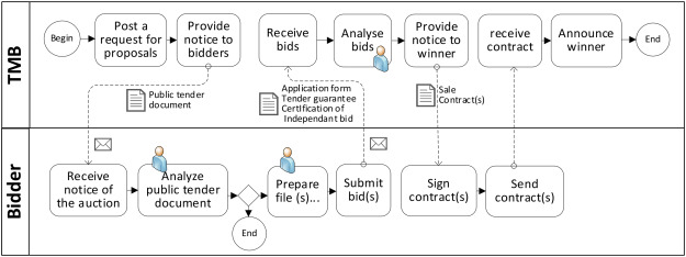 Timber selling policies using bundle-based auction: The case