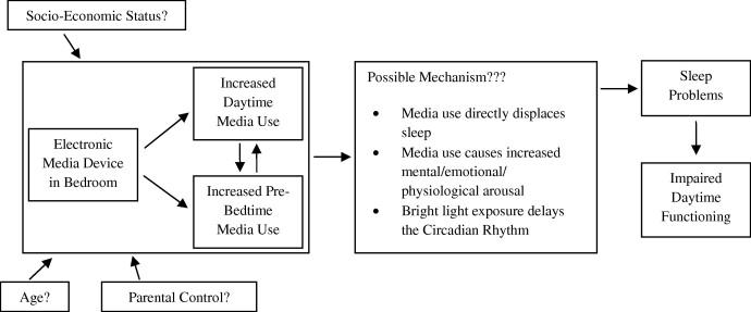 role of media in child development