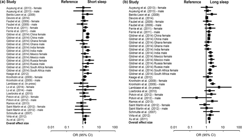 Self Reported Sleep Duration And Cognitive Performance In Older