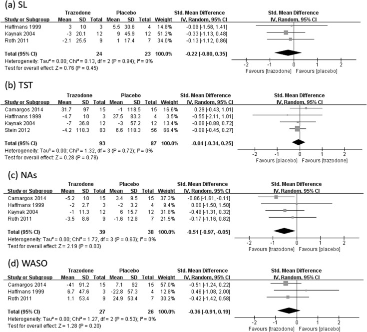 Trazodone for the treatment of insomnia: a meta-analysis of