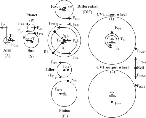 Optimization Of Power Train And Control Strategy Of A Hybrid